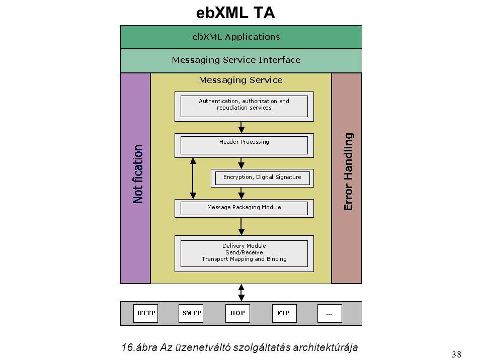 ebXML TA 38 16.ábra Az üzenetváltó szolgáltatás architektúrája