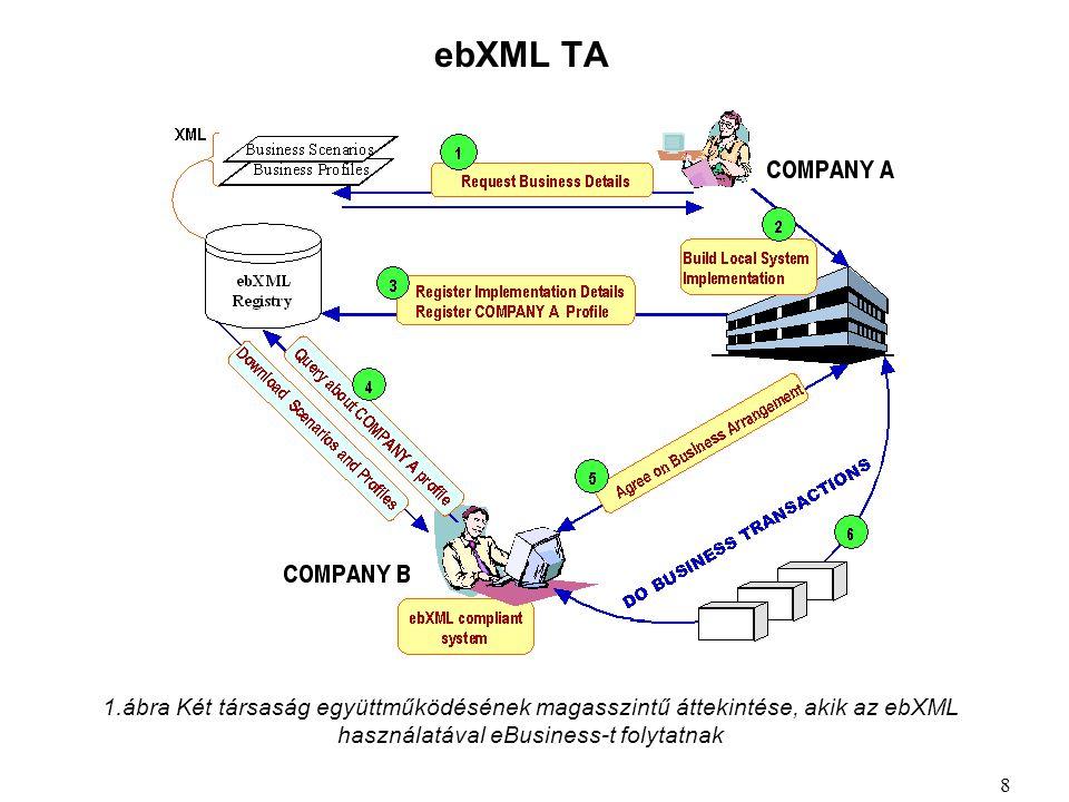 ebXML TA 8 1.ábra Két társaság együttműködésének magasszintű áttekintése, akik az ebXML használatával eBusiness-t folytatnak
