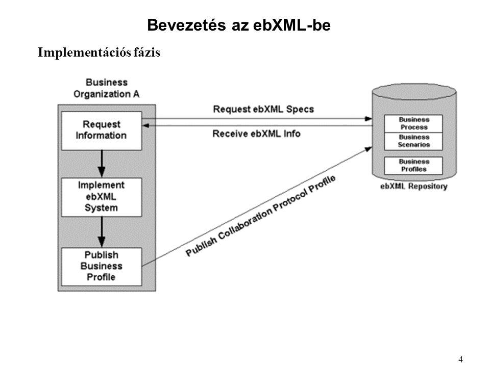 Bevezetés az ebXML-be Implementációs fázis 4
