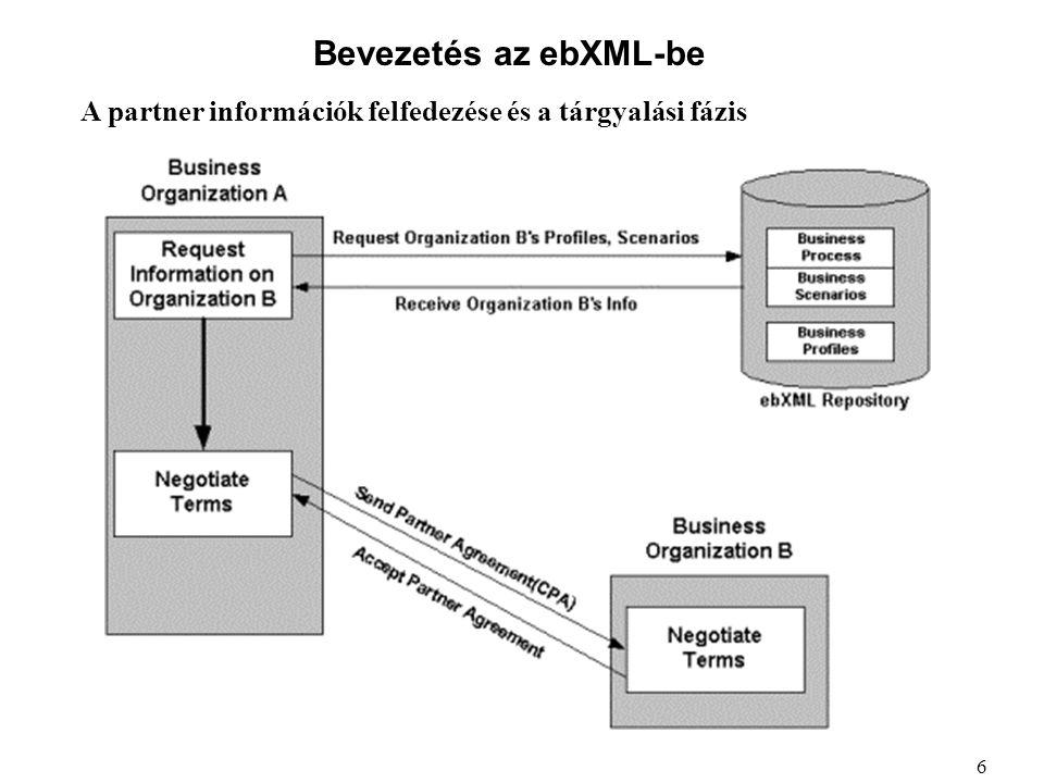 Bevezetés az ebXML-be A partner információk felfedezése és a tárgyalási fázis 6
