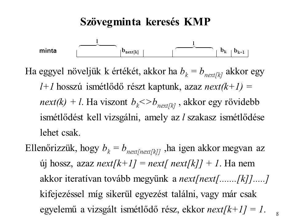 Szövegminta keresés KMP Ha eggyel növeljük k értékét, akkor ha b k = b next[k] akkor egy l+1 hosszú ismétlődő részt kaptunk, azaz next(k+1) = next(k) + l.