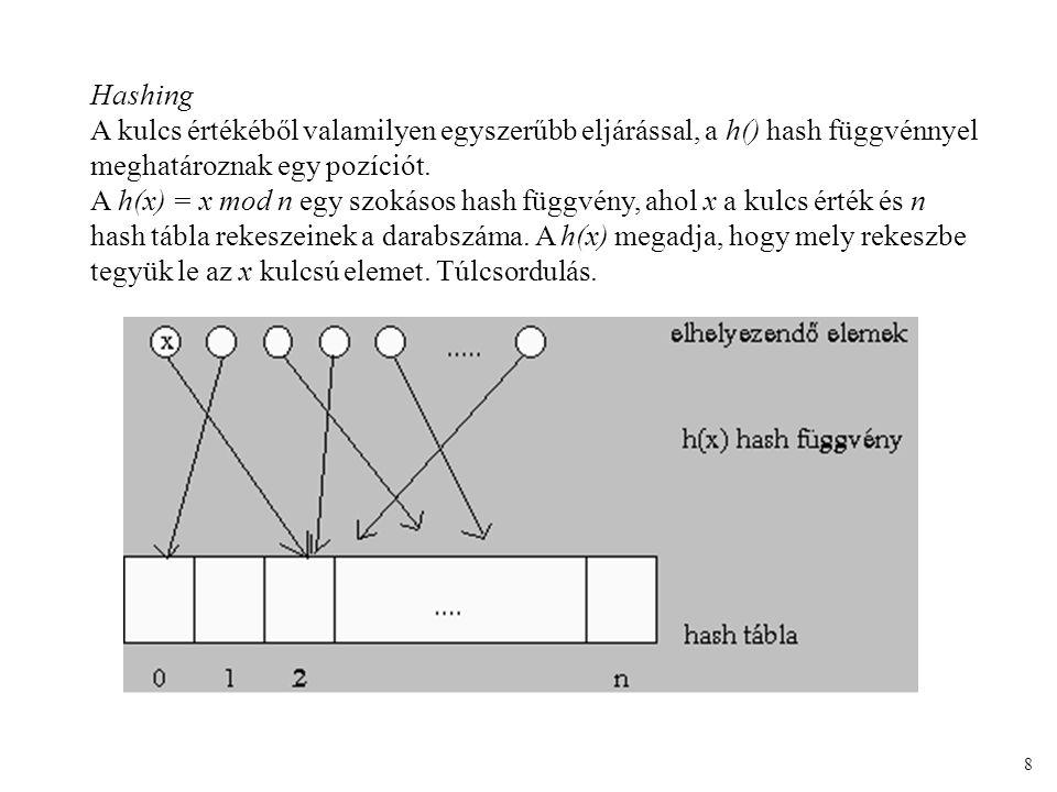 Hashing A kulcs értékéből valamilyen egyszerűbb eljárással, a h() hash függvénnyel meghatároznak egy pozíciót.
