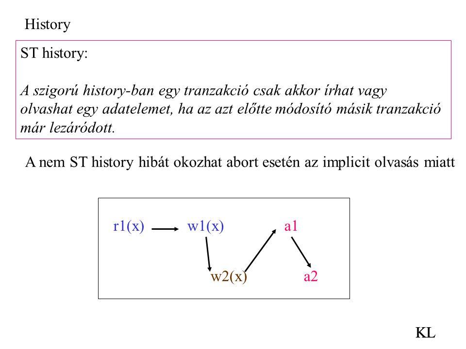 KL ST history: A szigorú history-ban egy tranzakció csak akkor írhat vagy olvashat egy adatelemet, ha az azt előtte módosító másik tranzakció már lezá