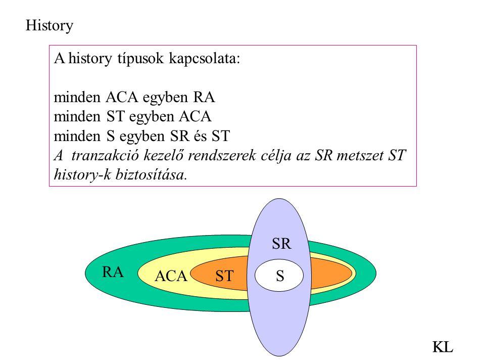KL A history típusok kapcsolata: minden ACA egyben RA minden ST egyben ACA minden S egyben SR és ST A tranzakció kezelő rendszerek célja az SR metszet