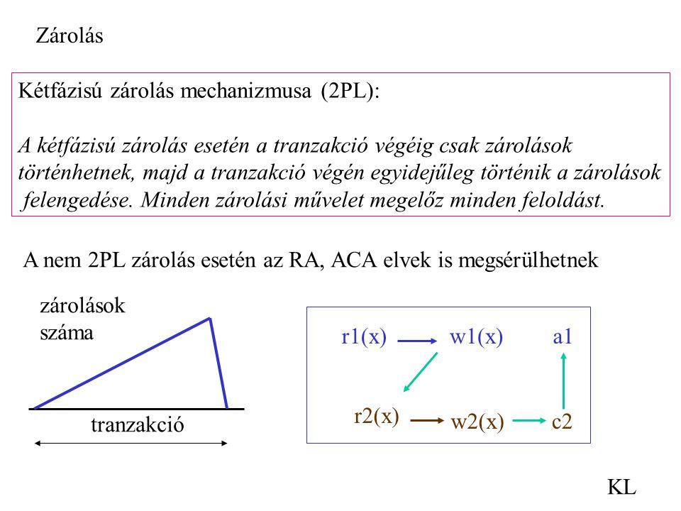 KL Kétfázisú zárolás mechanizmusa (2PL): A kétfázisú zárolás esetén a tranzakció végéig csak zárolások történhetnek, majd a tranzakció végén egyidejűl