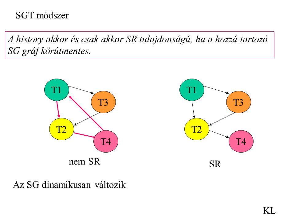KL A history akkor és csak akkor SR tulajdonságú, ha a hozzá tartozó SG gráf körútmentes. SGT módszer T1 T2 T3 T1 T2 T3 T4 nem SR SR Az SG dinamikusan