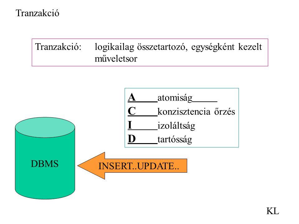 Tranzakció KL DBMS INSERT..UPDATE.. Tranzakció: logikailag összetartozó, egységként kezelt műveletsor A atomiság C konzisztencia őrzés I izoláltság D