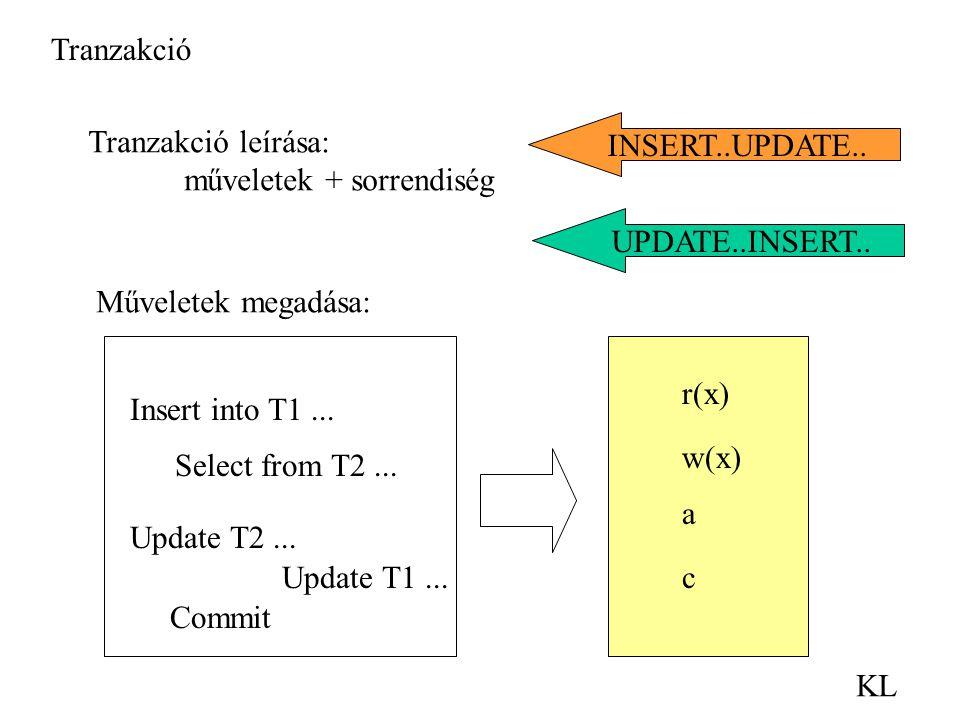 Tranzakció KL INSERT..UPDATE.. Tranzakció leírása: műveletek + sorrendiség UPDATE..INSERT.. Műveletek megadása: Update T1... Insert into T1... Select