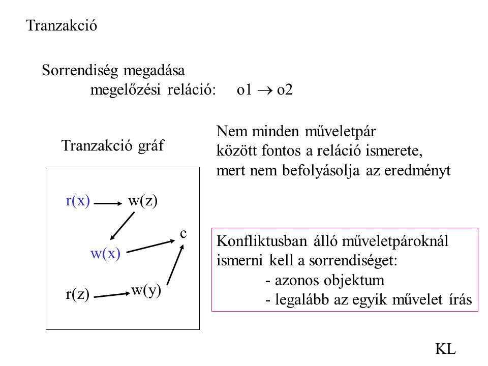 Tranzakció KL Sorrendiség megadása megelőzési reláció:o1  o2 r(x) w(x) c r(z) w(y) w(z) Tranzakció gráf Nem minden műveletpár között fontos a reláció