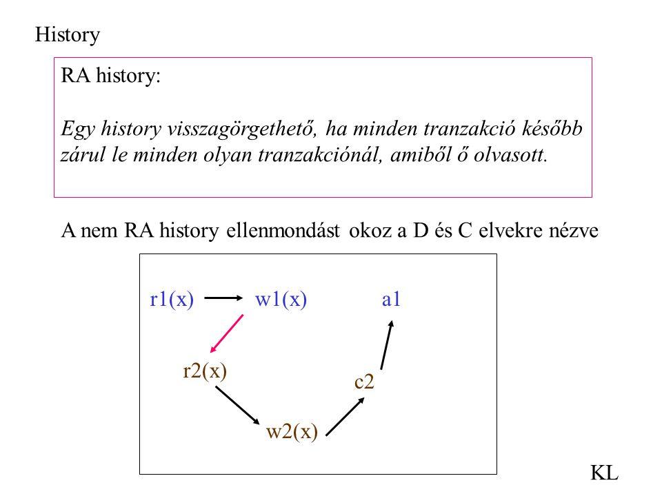 History KL RA history: Egy history visszagörgethető, ha minden tranzakció később zárul le minden olyan tranzakciónál, amiből ő olvasott. A nem RA hist