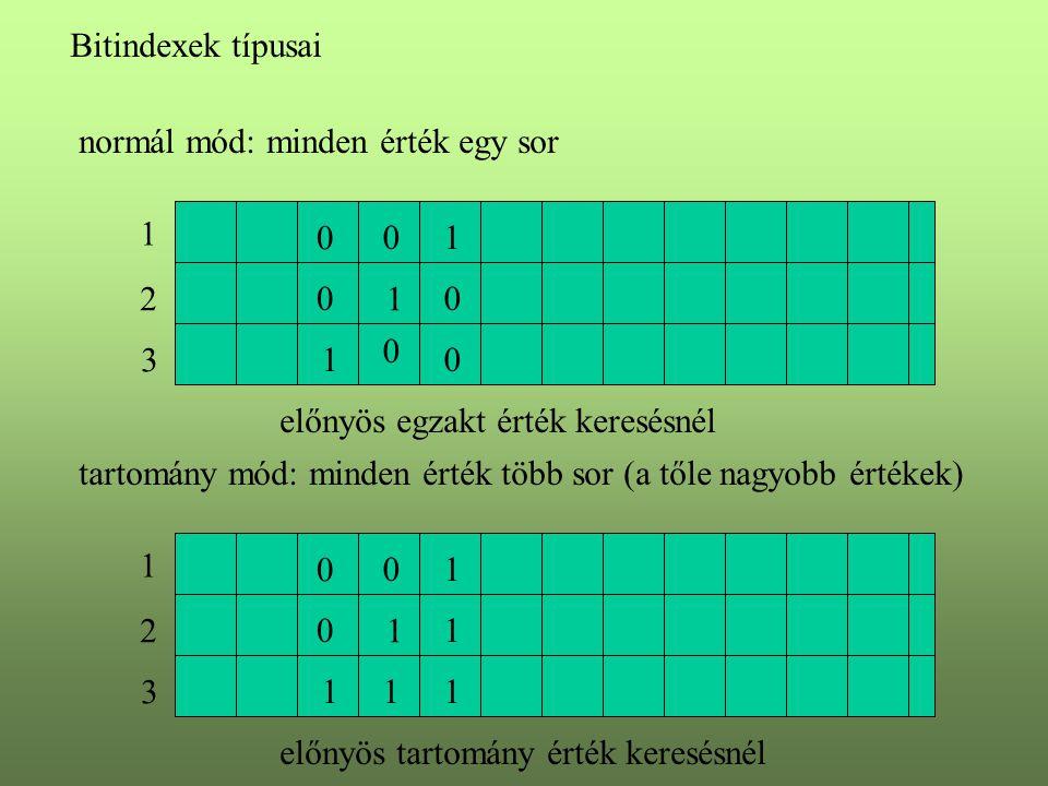 Bitindexek típusai normál mód: minden érték egy sor 1 2 3 0 1 1 0 0 0 0 0 1 előnyös egzakt érték keresésnél tartomány mód: minden érték több sor (a tő