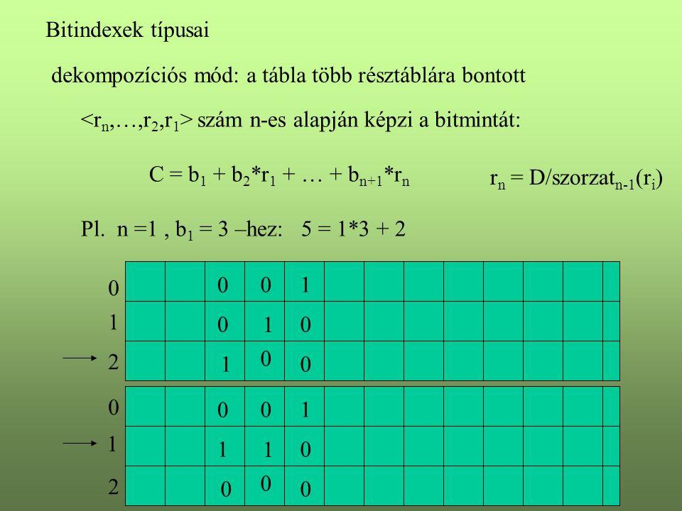 Bitindexek típusai dekompozíciós mód: a tábla több résztáblára bontott szám n-es alapján képzi a bitmintát: C = b 1 + b 2 *r 1 + … + b n+1 *r n Pl. n