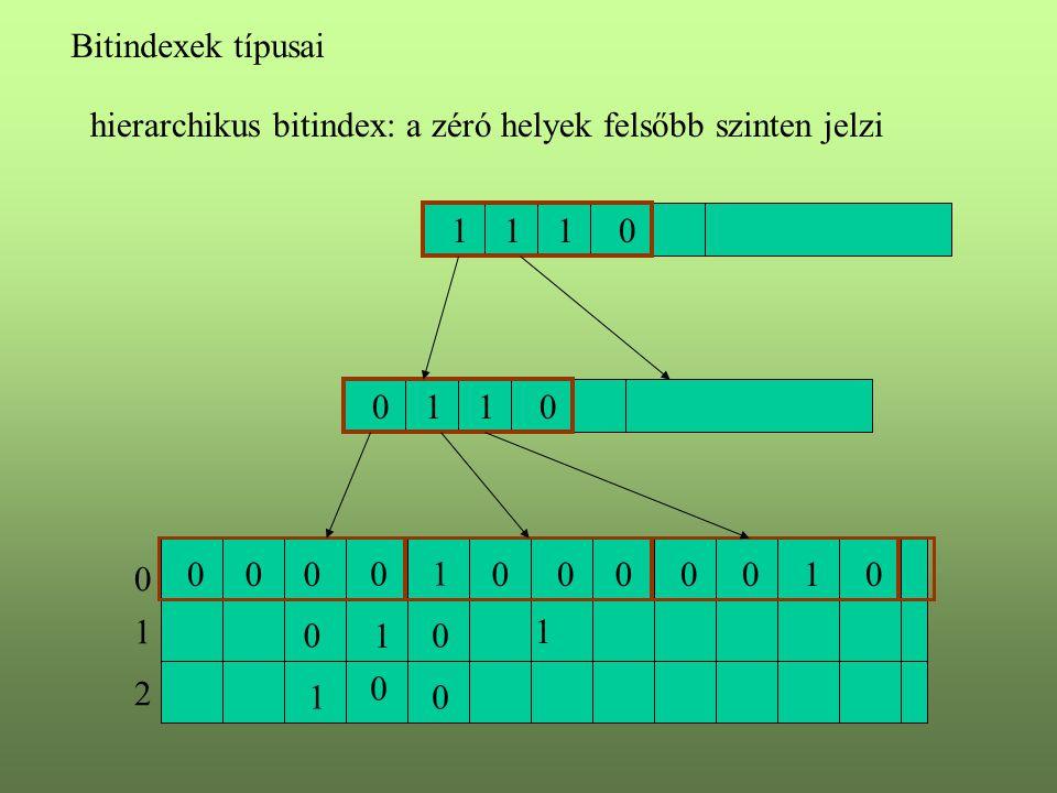 Bitindexek típusai hierarchikus bitindex: a zéró helyek felsőbb szinten jelzi 1 0 1 1 0 0 0 0 0 1 0 1 2 000000010 0101 1101