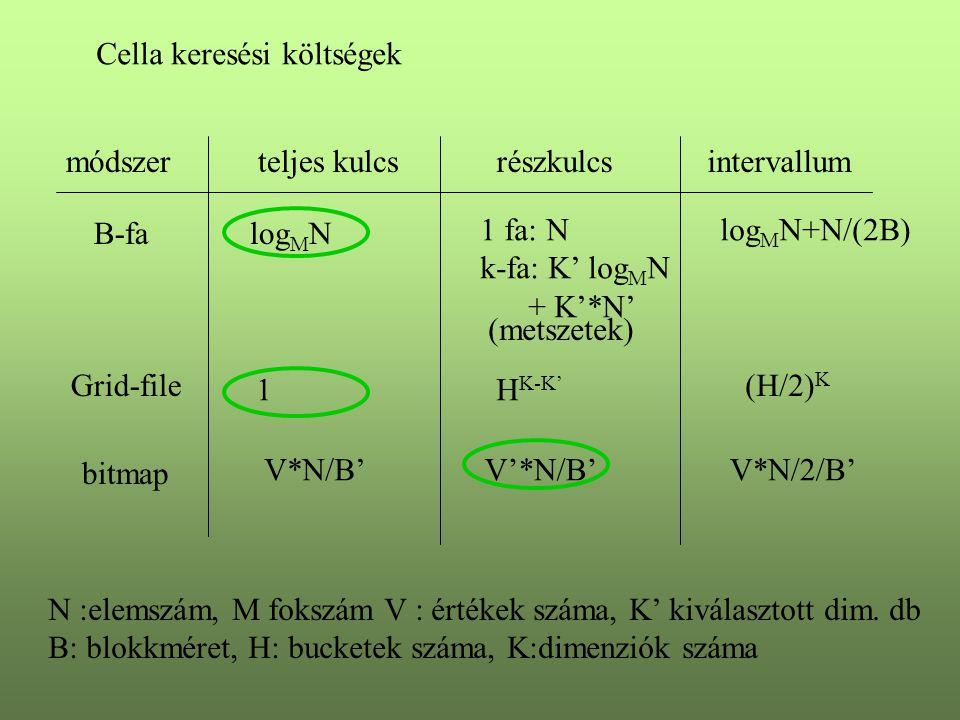 Cella keresési költségek B-fa teljes kulcsintervallum log M N módszer Grid-file bitmap részkulcs 1 fa: N k-fa: K' log M N + K'*N' 1 (metszetek) log M N+N/(2B) H K-K' (H/2) K N :elemszám, M fokszám V : értékek száma, K' kiválasztott dim.