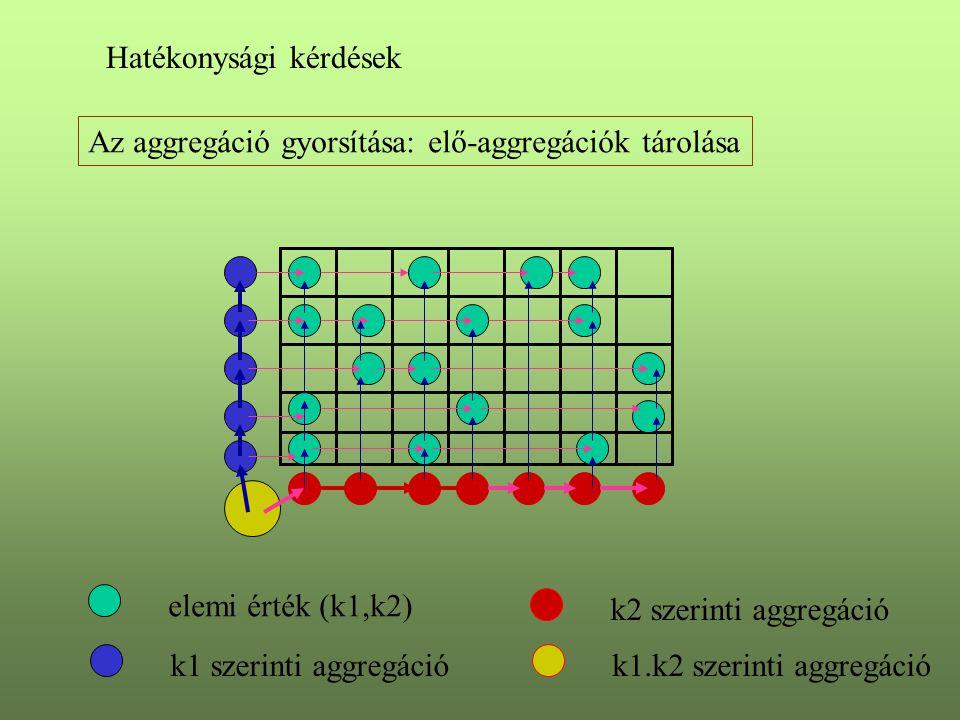 Hatékonysági kérdések Az aggregáció gyorsítása: elő-aggregációk tárolása elemi érték (k1,k2) k1 szerinti aggregáció k2 szerinti aggregáció k1.k2 szeri