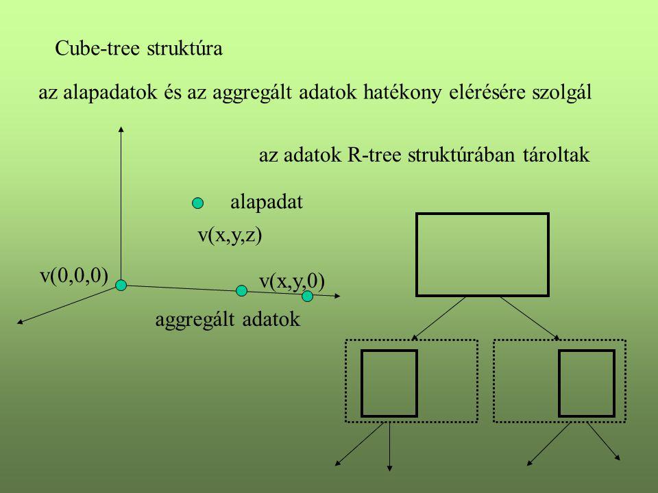 Cube-tree struktúra az alapadatok és az aggregált adatok hatékony elérésére szolgál alapadat aggregált adatok v(x,y,z) v(x,y,0) az adatok R-tree struktúrában tároltak v(0,0,0)
