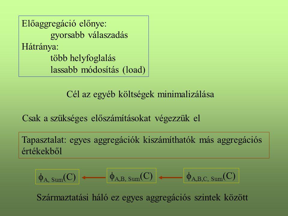 Előaggregáció előnye: gyorsabb válaszadás Hátránya: több helyfoglalás lassabb módosítás (load) Cél az egyéb költségek minimalizálása Csak a szükséges előszámításokat végezzük el Tapasztalat: egyes aggregációk kiszámíthatók más aggregációs értékekből  A, Sum (C)  A,B, Sum (C)  A,B,C, Sum (C) Származtatási háló ez egyes aggregációs szintek között