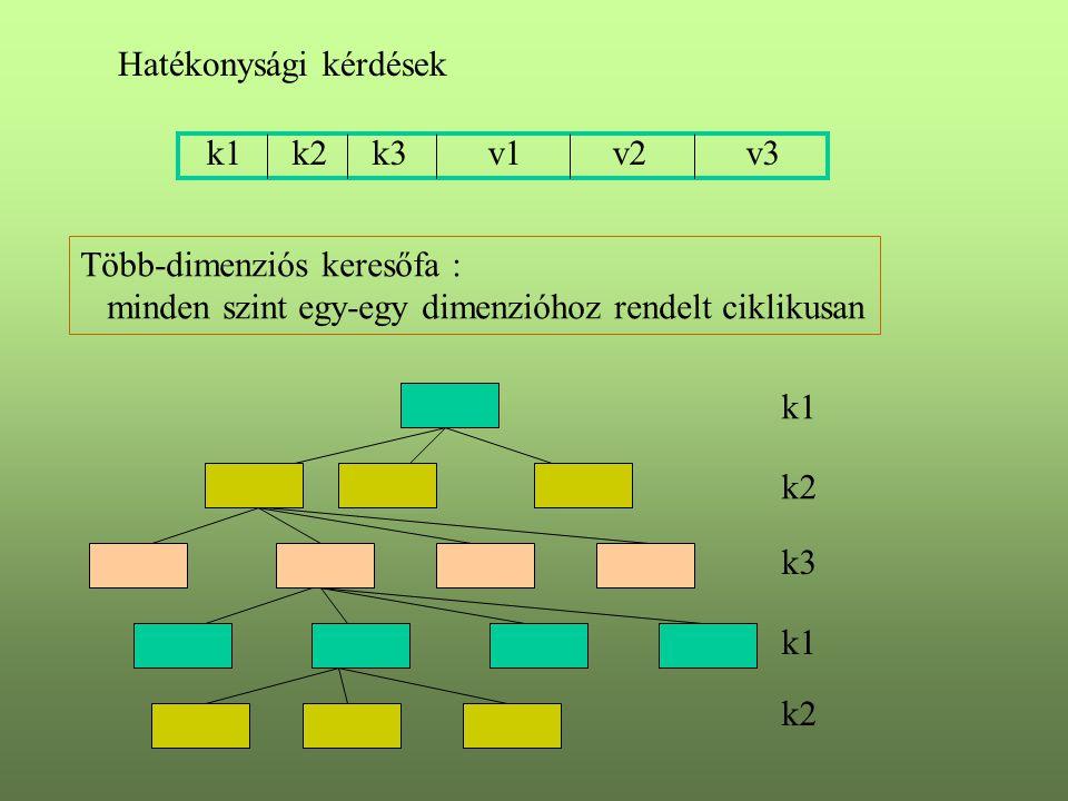 Hatékonysági kérdések k1k2k3v1v2v3 Több-dimenziós keresőfa : minden szint egy-egy dimenzióhoz rendelt ciklikusan k1 k2 k3 k1 k2