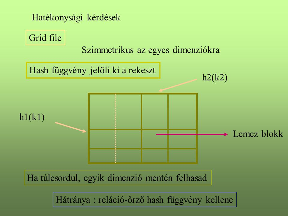 Grid file Szimmetrikus az egyes dimenziókra Hash függvény jelöli ki a rekeszt h1(k1) h2(k2) Ha túlcsordul, egyik dimenzió mentén felhasad Lemez blokk Hátránya : reláció-őrző hash függvény kellene Hatékonysági kérdések