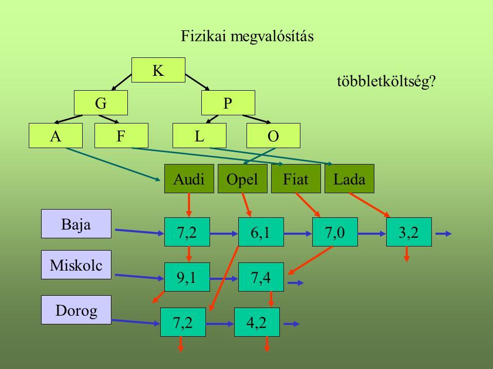 Dorog Miskolc Baja AudiOpelFiatLada Fizikai megvalósítás 7,26,17,03,2 9,17,4 7,24,2 K GP LAFO többletköltség