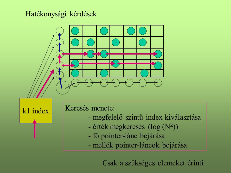 Hatékonysági kérdések k1 index Keresés menete: - megfelelő szintű index kiválasztása - érték megkeresés (log (N k )) - fő pointer-lánc bejárása - mellék pointer-láncok bejárása Csak a szükséges elemeket érinti