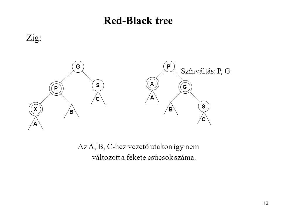Red-Black tree Zig: 12 B A X P G C S B A X G P C S Színváltás: P, G Az A, B, C-hez vezető utakon így nem változott a fekete csúcsok száma.