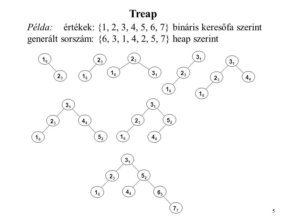 Treap Példa: értékek: {1, 2, 3, 4, 5, 6, 7}bináris keresőfa szerint generált sorszám: {6, 3, 1, 4, 2, 5, 7}heap szerint 5 1616 2323 2323 1616 2323 313