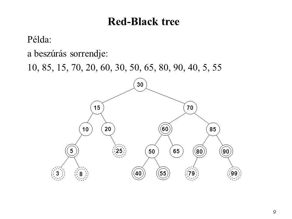 Red-Black tree Példa: a beszúrás sorrendje: 10, 85, 15, 70, 20, 60, 30, 50, 65, 80, 90, 40, 5, 55 9 30 3 20 15 8 5 10 25 65 50 85 70 4055 60 8090 7999