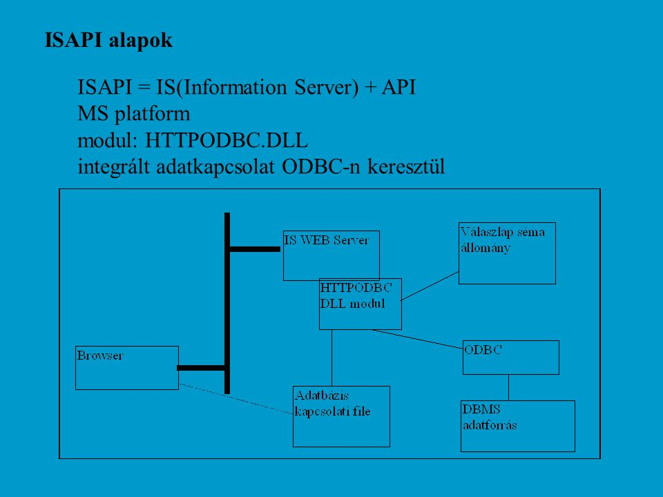 ISAPI alapok Minta lekérdezés