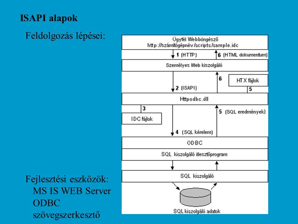 ISAPI alapok ISAPI kapcsolat aktivizálása az URL alapján történik (IDC kirejesztés): http://laszlo.iit.uni-miskolc.hu/scripts/p1.idc könyvtár alias = c:\is\scripts kapcsolat leíró file WEB server konfigurációs beállítás: