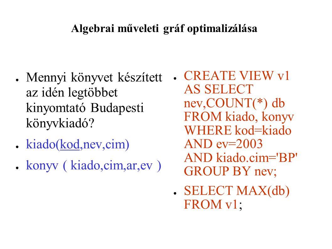 Algebrai műveleti gráf optimalizálása ● Mennyi könyvet készített az idén legtöbbet kinyomtató Budapesti könyvkiadó.