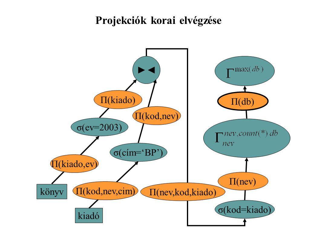 Projekciók korai elvégzése σ(cím='BP') kiadó ►◄ σ(ev=2003) könyv Π(kiado,ev) Π(kiado) Π(kod,nev) σ(kod=kiado) Π(db) Π(nev) Π(nev,kod,kiado) Π(kod,nev,cim)