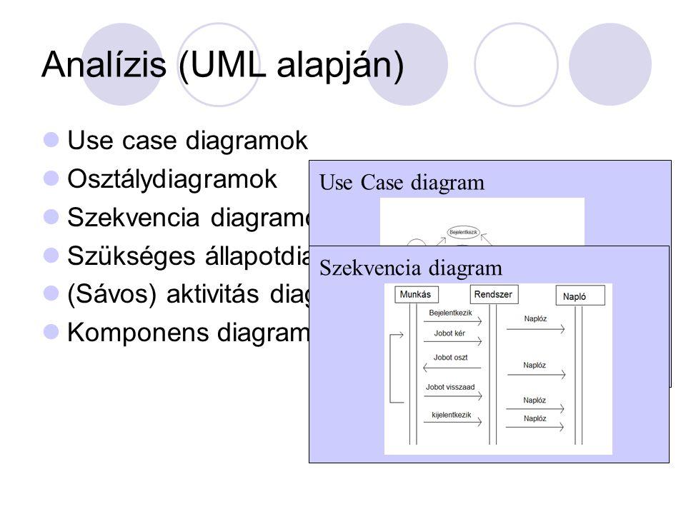 Analízis (UML alapján) Use case diagramok Osztálydiagramok Szekvencia diagramok Szükséges állapotdiagramok (Sávos) aktivitás diagramok Komponens diagram, telepítési diagram Use Case diagram Szekvencia diagram