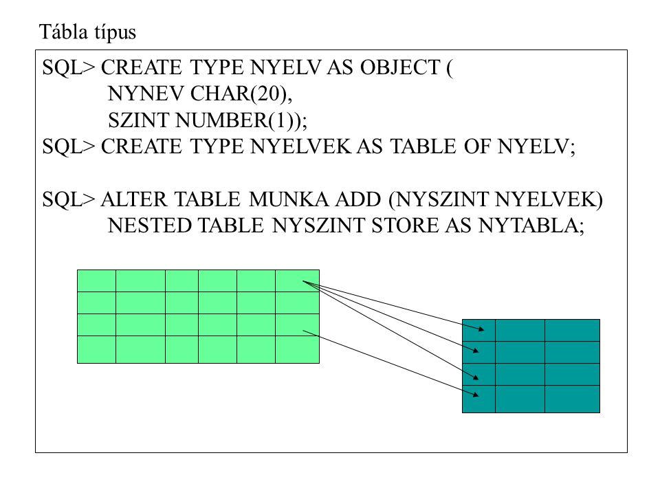 SQL> INSERT INTO MUNKA VALUES ( UJABB , SZEMELY( KATI , 3462 ),301, NYELVEK( NYELV( ANGOL ,1),NYELV( NEMET ,2))); SQL> SELECT * FROM TABLE (SELECT NYSZINT FROM MUNKA WHERE LEIRAS= UJABB ); NYNEV SZINT -------------------- ---------- ANGOL 1 NEMET 2 SQL> INSERT INTO TABLE(SELECT NYSZINT FROM MUNKA WHERE LEIRAS= UJABB ) VALUES ( FINN ,3); SQL> UPDATE TABLE(SELECT NYSZINT FROM MUNKA WHERE LEIRAS= UJABB ) SET SZINT = 4 WHERE NYNEV = FINN ; Tábla típus