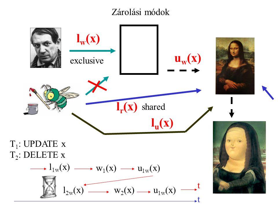 Zárolási módok l w (x) exclusive u w (x) l r (x) l u (x) shared l 1w (x) w 1 (x)u 1w (x) l 2w (x)w 2 (x)u 1w (x) T 1 : UPDATE x T 2 : DELETE x t t