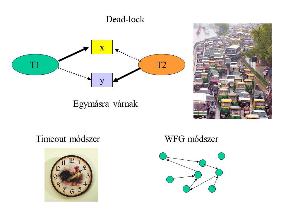 Dead-lock T1T2 x y Egymásra várnak WFG módszerTimeout módszer