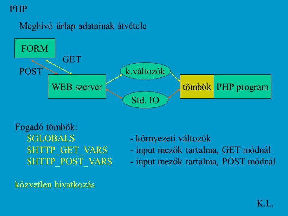 PHP K.L. Meghívó űrlap adatainak átvétele FORM WEB szerverPHP program k.változók Std.