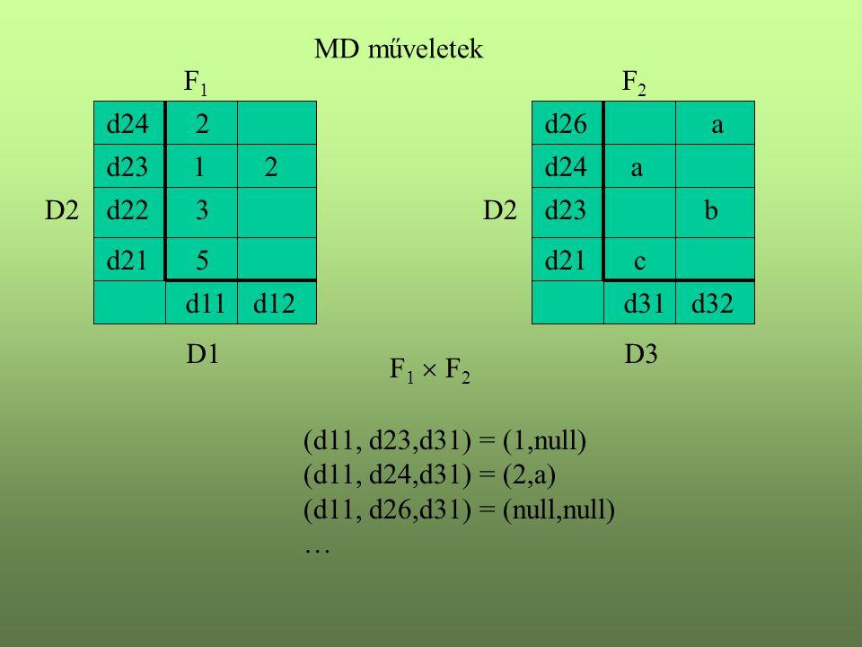 D1 D2 1 d11d12 d21 d22 d23 d24 F1F1 D3 D2 a d31d32 d21 d23 d24 d26 F2F2 MD műveletek b c 2 5 3 a2 F 1  F 2 (d11, d23,d31) = (1,null) (d11, d24,d31) =
