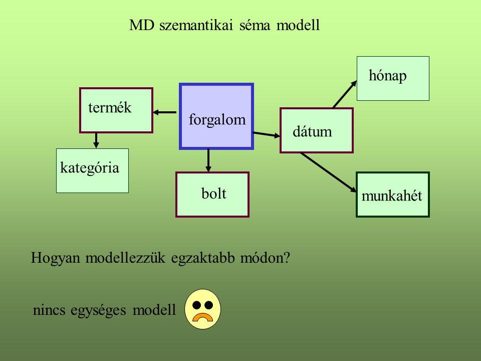 MD szemantikai séma modell forgalom termék kategória bolt dátum hónap munkahét Hogyan modellezzük egzaktabb módon? nincs egységes modell