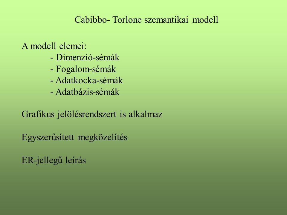 Cabibbo- Torlone szemantikai modell A modell elemei: - Dimenzió-sémák - Fogalom-sémák - Adatkocka-sémák - Adatbázis-sémák Grafikus jelölésrendszert is