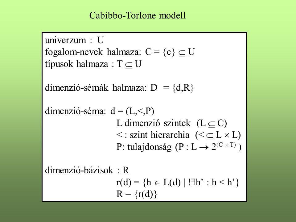 univerzum : U fogalom-nevek halmaza: C = {c}  U típusok halmaza : T  U dimenzió-sémák halmaza: D= {d,R} dimenzió-séma: d = (L,<,P) L dimenzió szinte