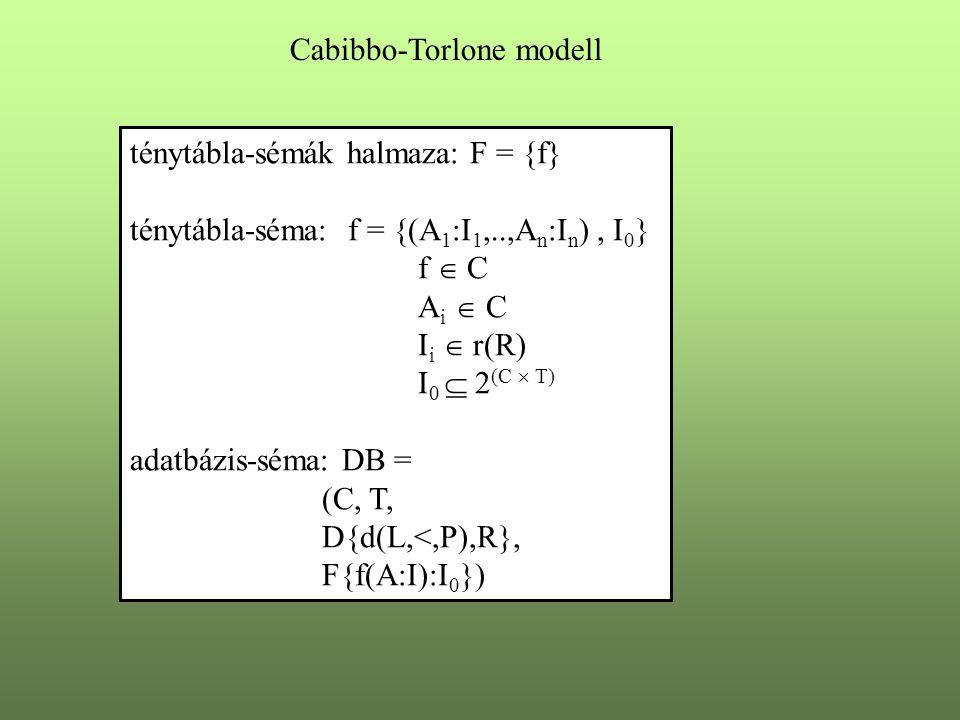 ténytábla-sémák halmaza: F = {f} ténytábla-séma: f = {(A 1 :I 1,..,A n :I n ), I 0 } f  C A i  C I i  r(R) I 0  2 (C  T) adatbázis-séma: DB = (C,