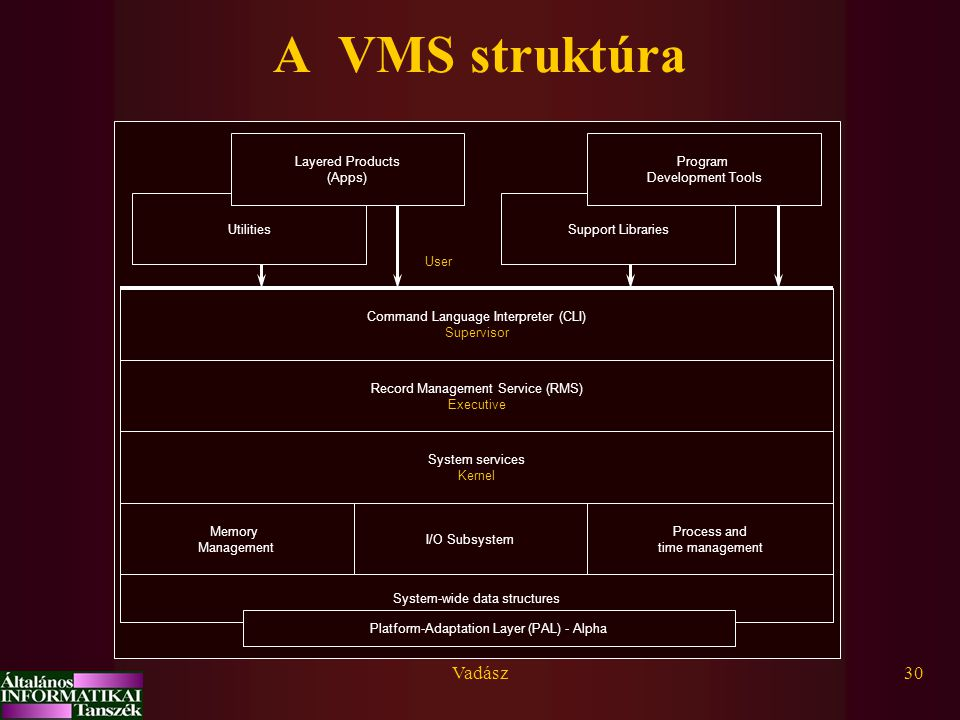 Vadász30 A VMS struktúra System-wide data structures Memory Management I/O Subsystem Process and time management System services Kernel Record Management Service (RMS) Executive Command Language Interpreter (CLI) Supervisor Platform-Adaptation Layer (PAL) - Alpha Support LibrariesUtilities Program Development Tools Layered Products (Apps) User