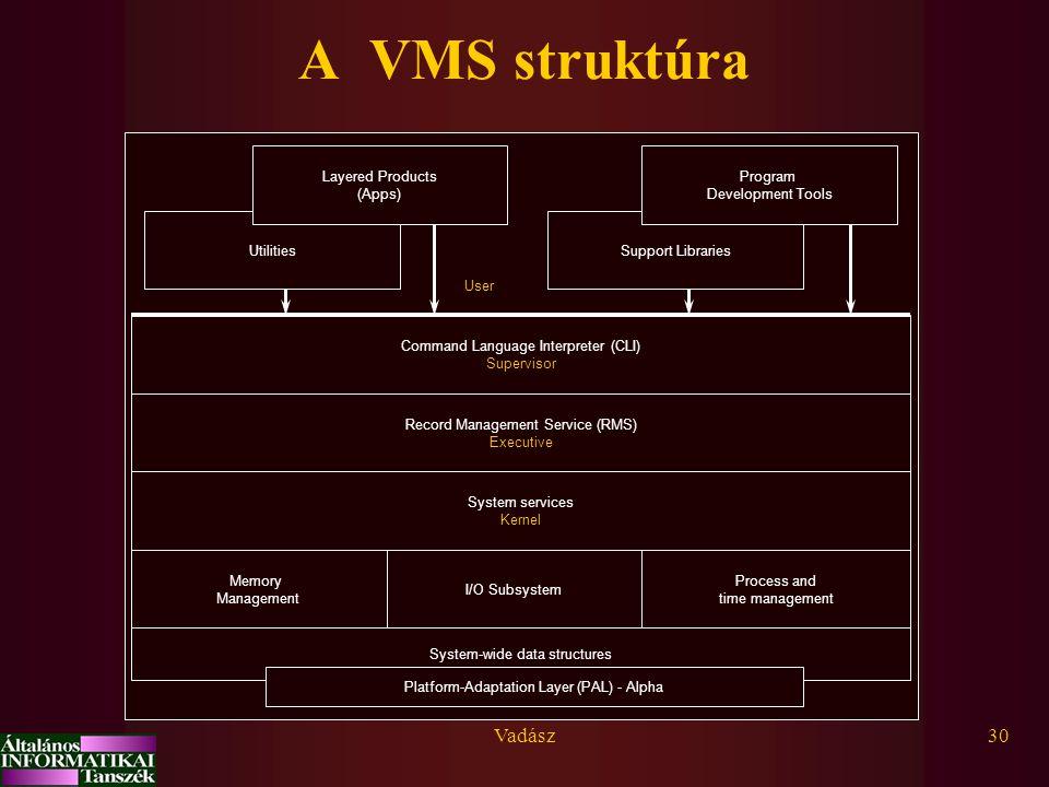 Vadász30 A VMS struktúra System-wide data structures Memory Management I/O Subsystem Process and time management System services Kernel Record Managem