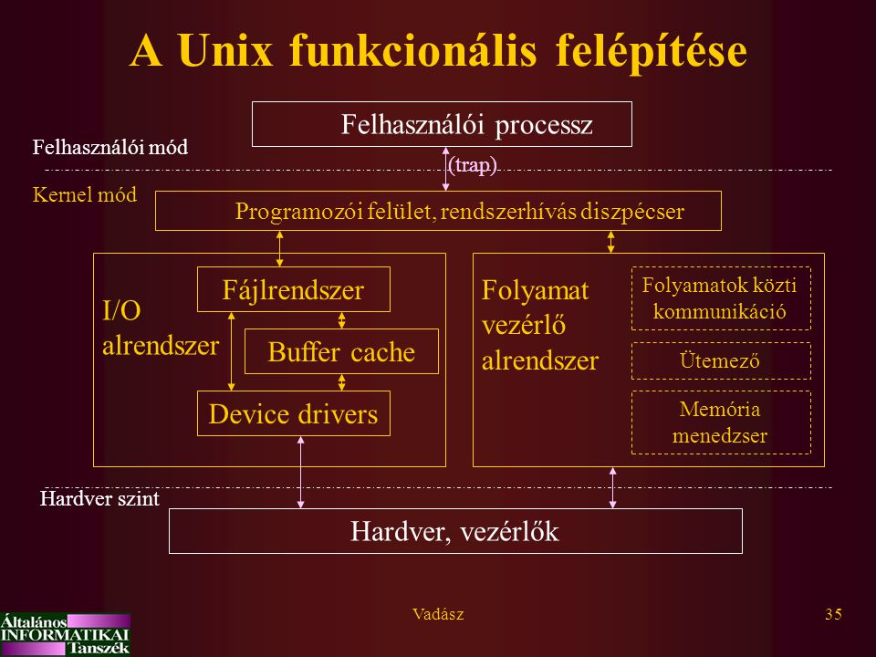 Vadász35 A Unix funkcionális felépítése Hardver, vezérlők Programozói felület, rendszerhívás diszpécser Fájlrendszer Buffer cache Device drivers Folyamatok közti kommunikáció Memória menedzser Ütemező Folyamat vezérlő alrendszer I/O alrendszer Felhasználói processz Felhasználói mód Hardver szint Kernel mód (trap)