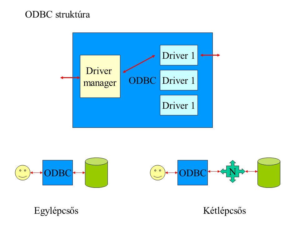 ODBC struktúra ODBC Driver manager Driver 1 EgylépcsősKétlépcsős ODBC N