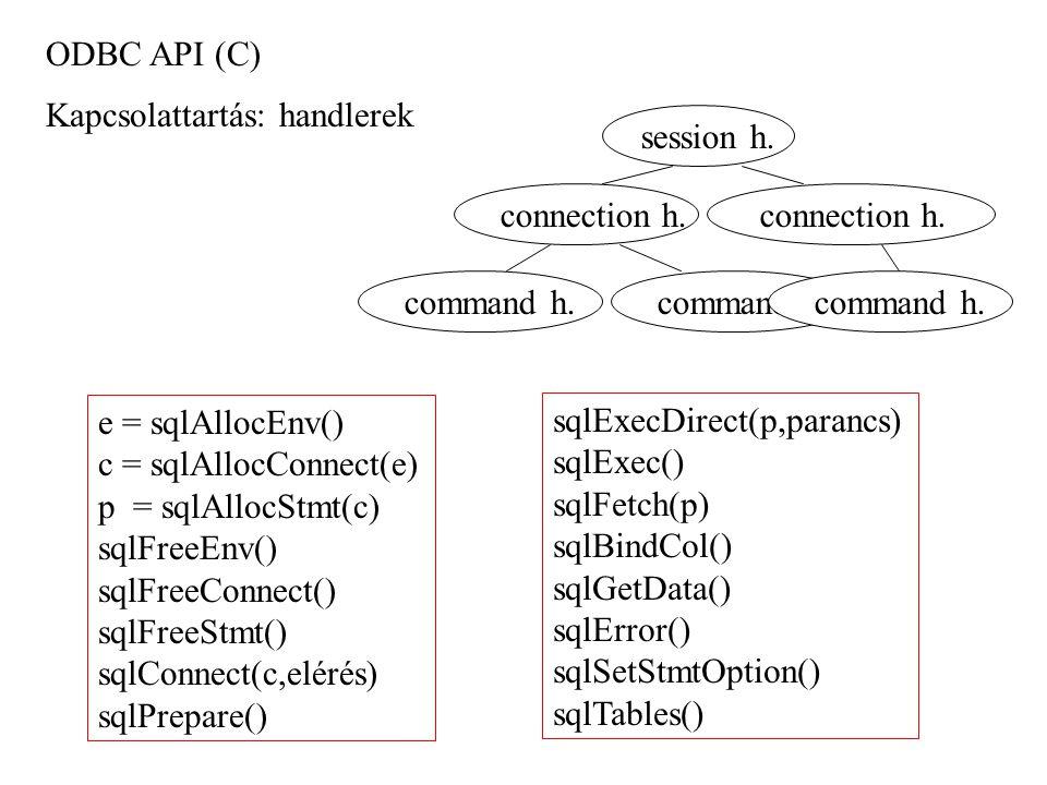 ODBC API (C) Kapcsolattartás: handlerek session h. connection h. command h. e = sqlAllocEnv() c = sqlAllocConnect(e) p = sqlAllocStmt(c) sqlFreeEnv()