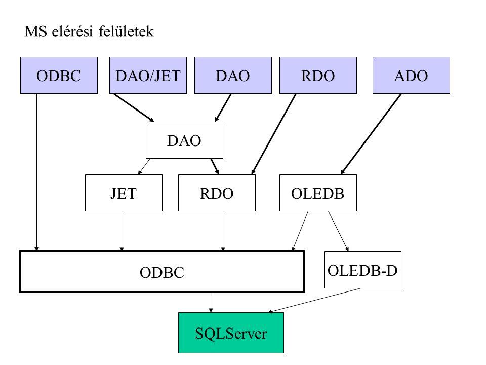 MS elérési felületek SQLServer ODBC OLEDB-D OLEDBRDOJET DAO ODBCDAO/JETDAORDOADO