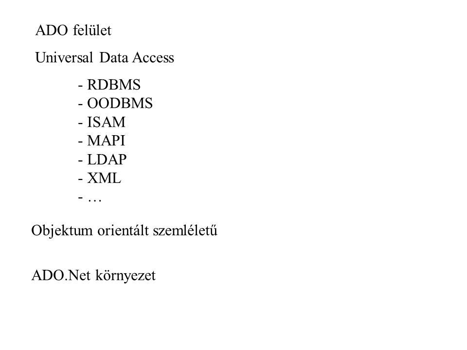 ADO felület Universal Data Access - RDBMS - OODBMS - ISAM - MAPI - LDAP - XML - … Objektum orientált szemléletű ADO.Net környezet