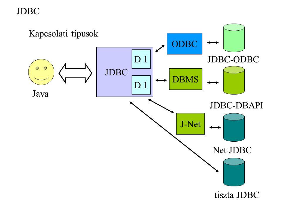 JDBC Java ODBC Kapcsolati típusok JDBC-ODBC DBMS JDBC-DBAPI tiszta JDBC Net JDBC J-Net D 1